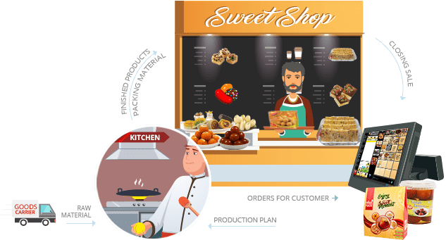 Sweet-Shop-Software